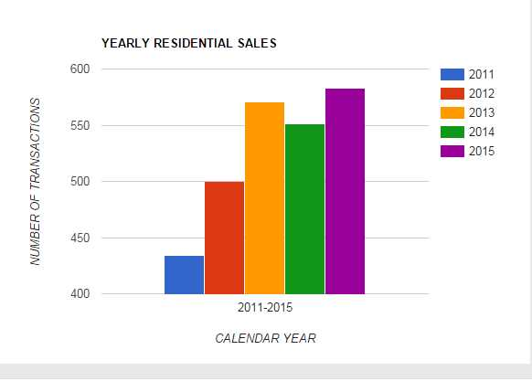 TABOR YEARLY SALES